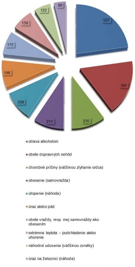 Šestina predčasných anásilných úmrtí na Slovensku je spôsobená alkoholom