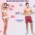 Nová štúdia: Najviac erotogénne časti tela