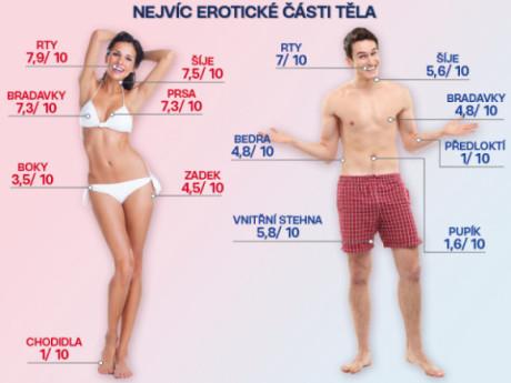 Najviac erotogénne časti tela